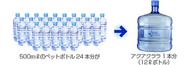 500mlのペットボトル24本分